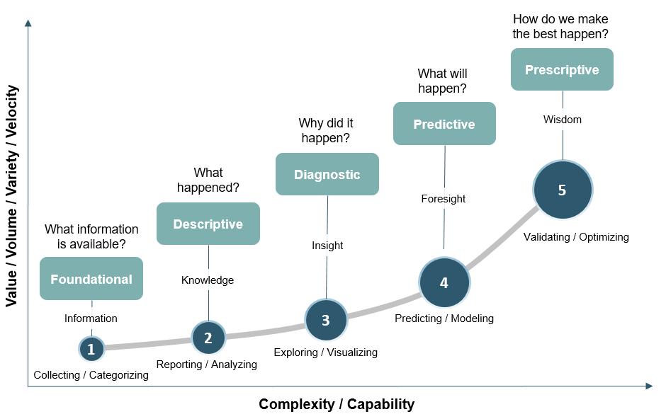 HBR Analytics Maturity Model