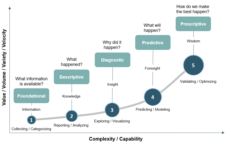HBR Analytics Maturity Model