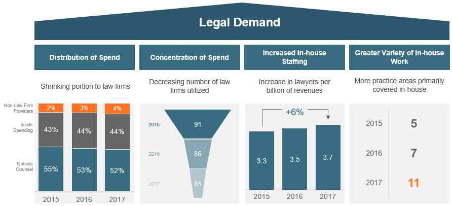 Market Drivers - Law Department Innovation